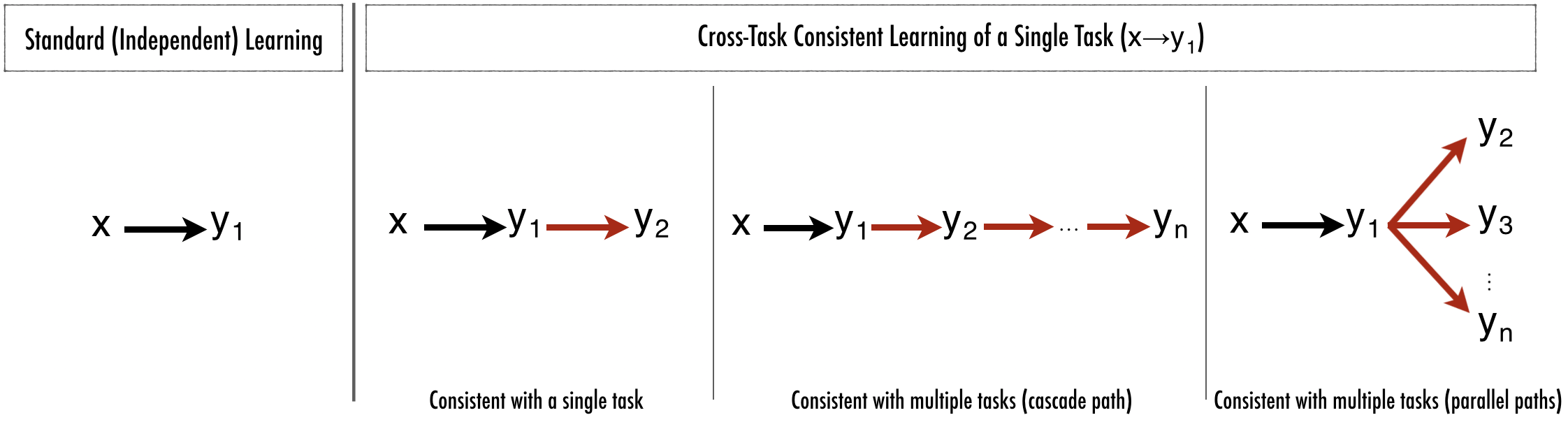 How to use cross-task consistency for single-task learning.